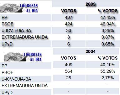 resultados_europeas09_logrosan