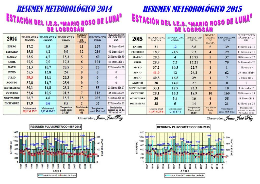comparativa con el resumen de 2014