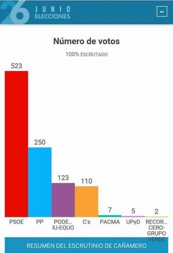elecciones 2016 cañamero