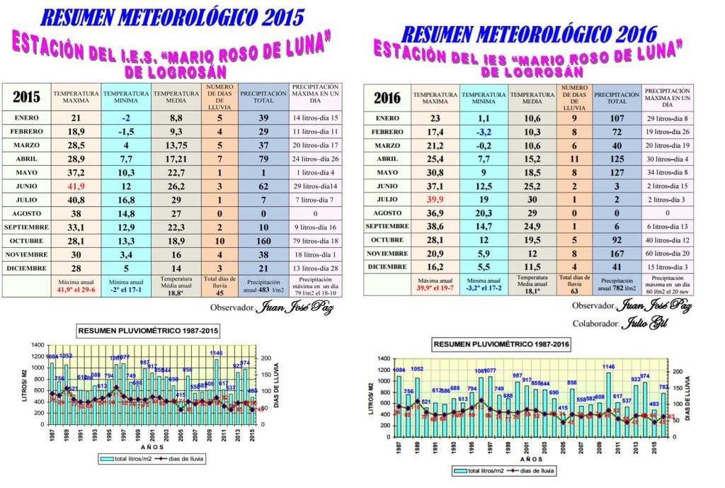 resumen-meteorologico-compartiva-15-16